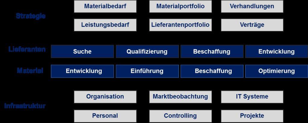 Dr. Wolfram Keller - Leistungen - Einkauf - Modell