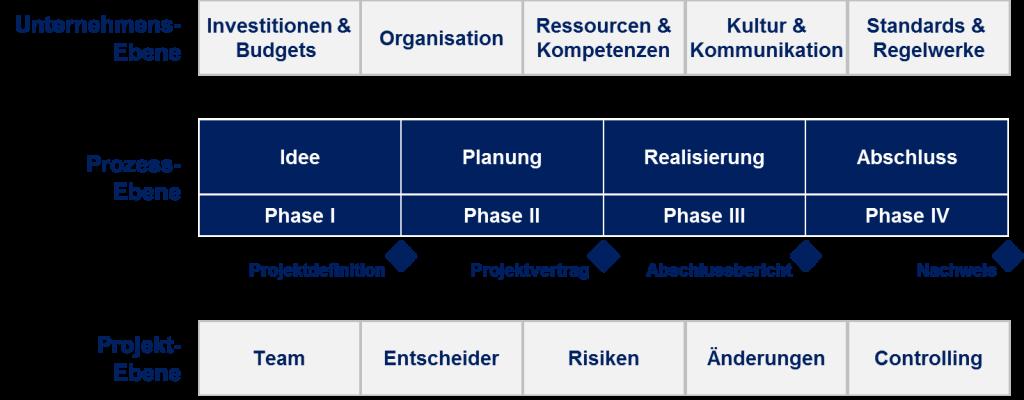 Dr. Wolfram Keller - Leistungen - Projektmanagement