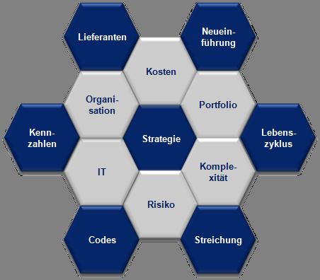 Dr. Wolfram Keller - Leistungen - Rohstoffexzellenz - Modell