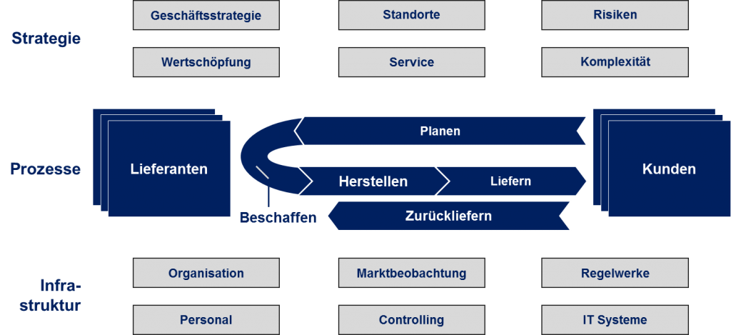 Dr. Wolfram Keller - Leistungen - Supply Chain - Operations - Modell